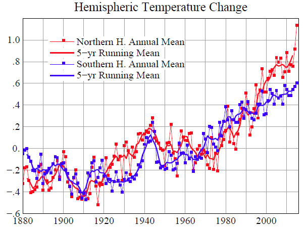 The modern temperature trend gumiabroncs Image collections
