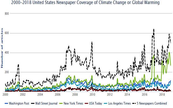 Hook for global warming essay