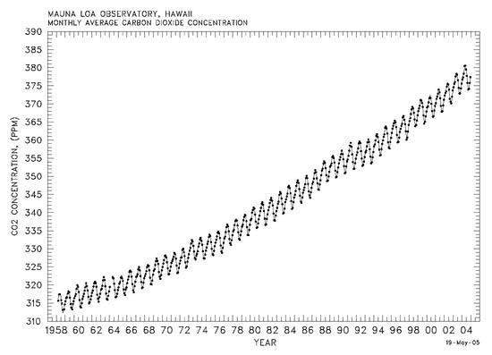 Keeling's CO2 levels