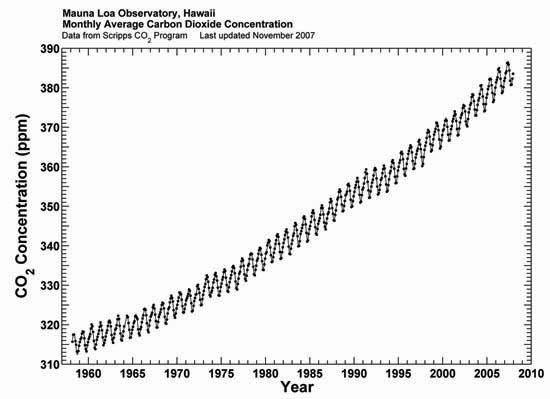 La curva di Keeling nel 2007