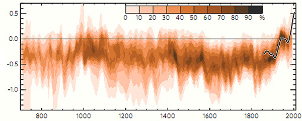 The modern temperature trend northern hemisphere temperature data from ten 21st century studies of tree rings and a variety of other proxies are combined with darker colors showing gumiabroncs Image collections