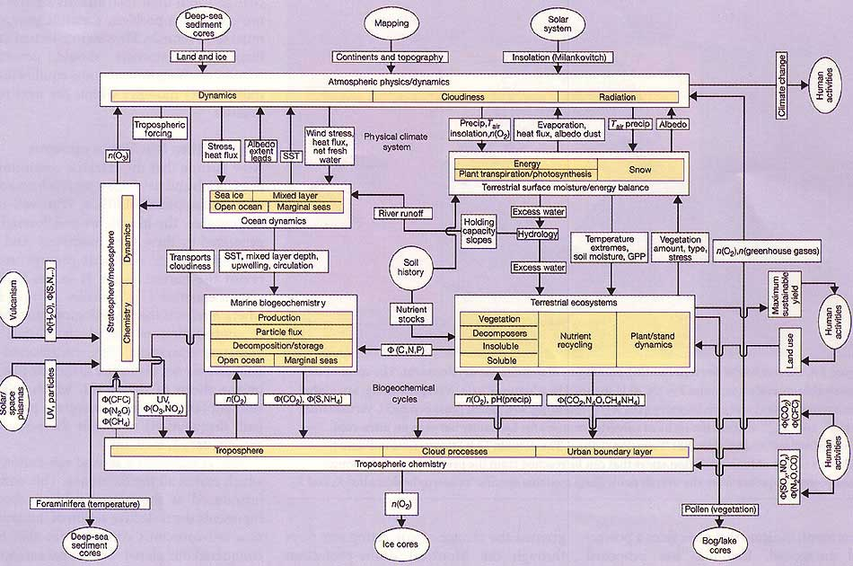 big wiring diagram h j schellnhuber nature 402 suppl 1999 p c21 redrawn from arthur fisher mosaic 19 1988 pp 56 57
